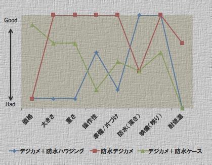 防水グラフ.jpg